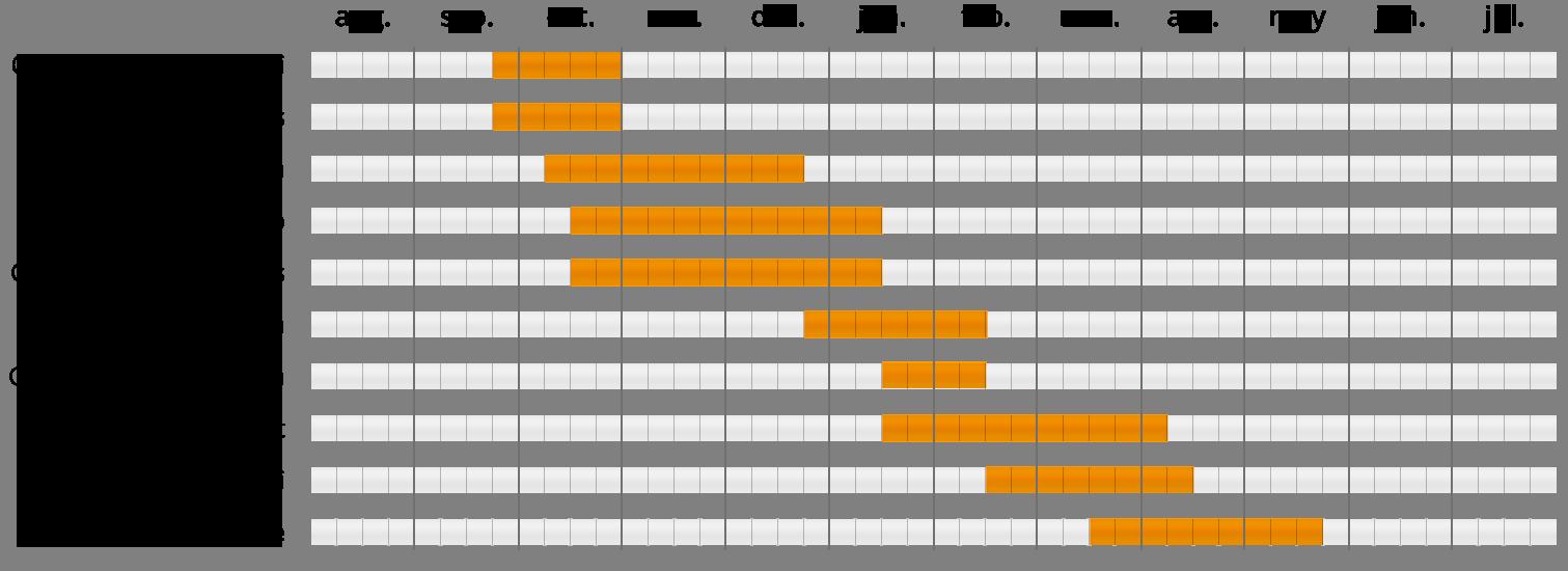VARIEDADES-CLEMENTINAS-EN