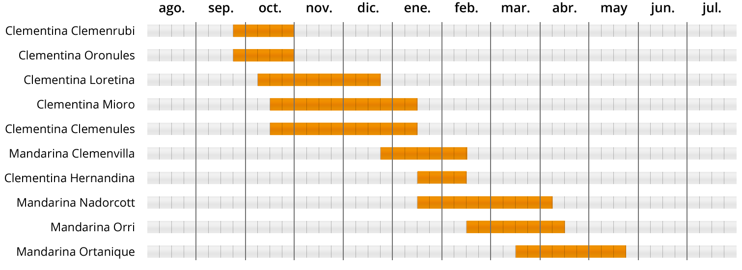 VARIEDADES-CLEMENTINAS